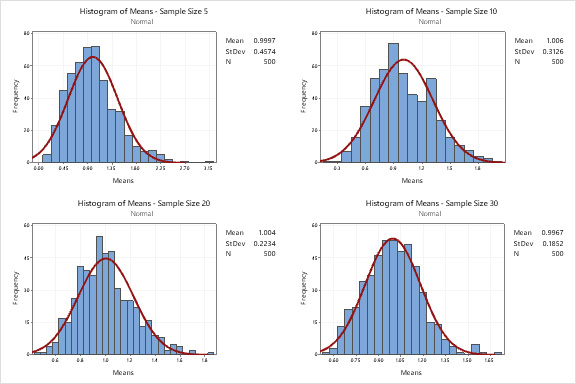 histogram-of-means-sample-sizes