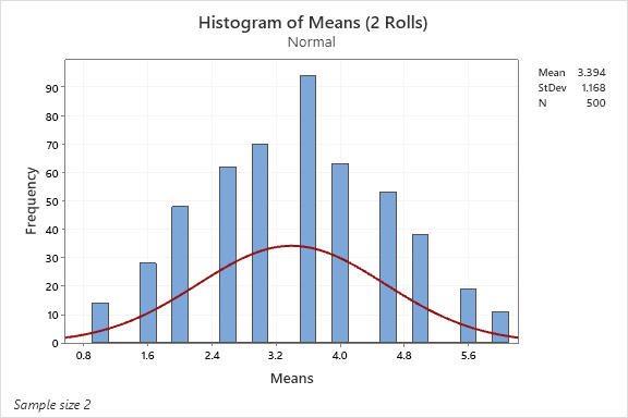 histogram-of-means