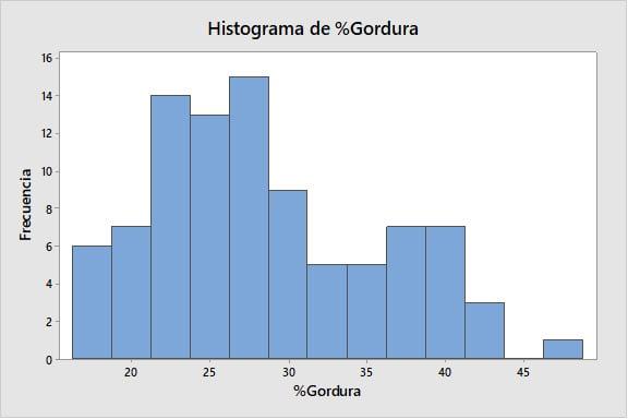 histograma-de-gordura