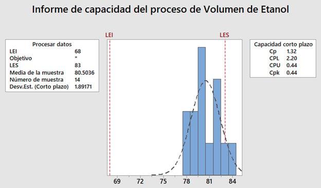 informe-de-capacidad-del-proceso-de-volumen-de-etanol-1
