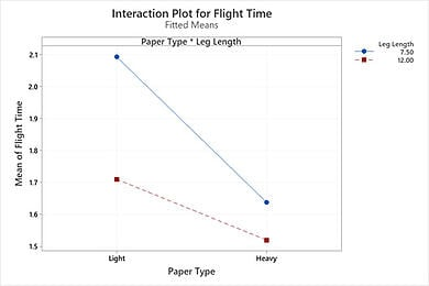 interaction-plot-for-flight-time