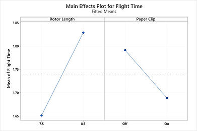 main-effects-plot-for-flight-time