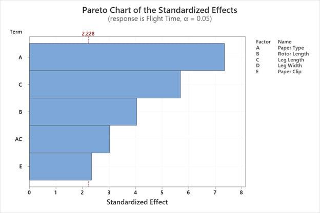 pareto-chart-of-the-standardized-effects