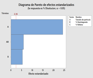 paretochart_es