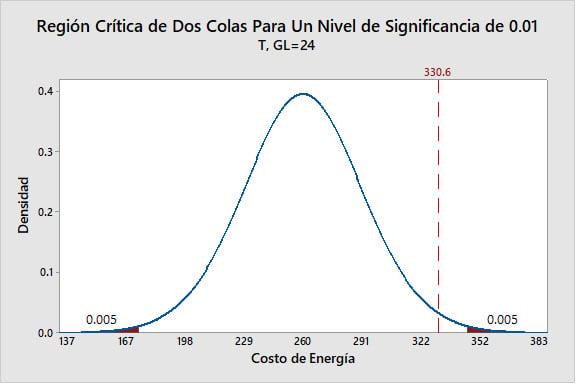 region-critica-de-dos-colas-para-un-nivel-de-significancia-de-0.01