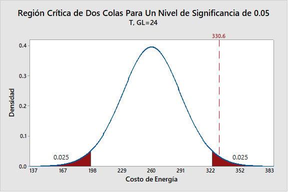 region-critica-de-dos-colas-para-un-nivel-de-significancia-de-0.05