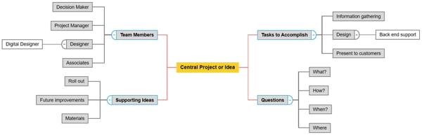 Carte à idées Minitab Workspace