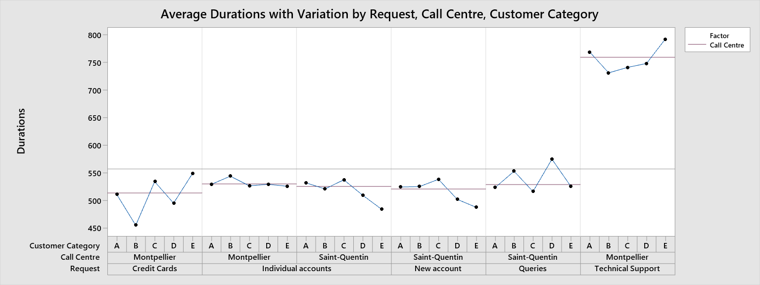mult-vari-charts-call-center-wait-times