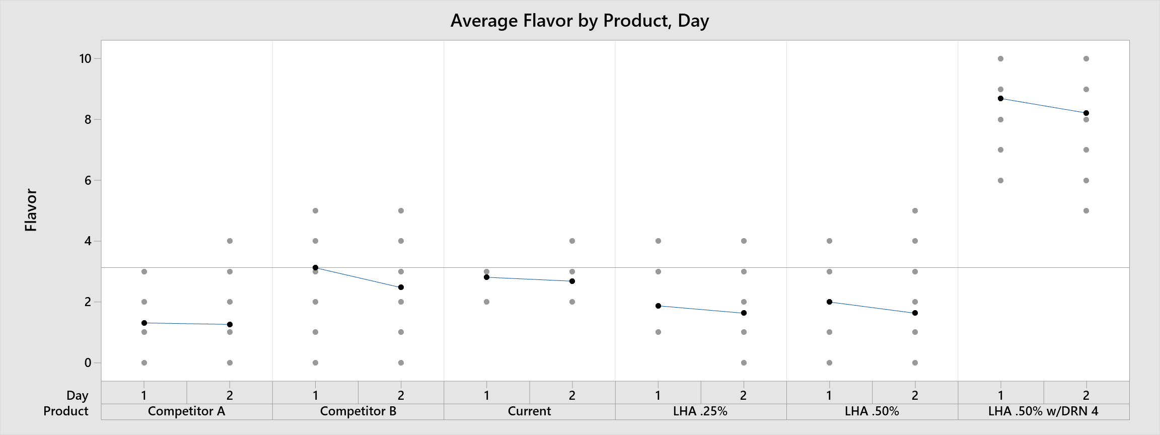 Multi-Vari chart of Average Flavor by Product, Day