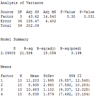 Output for Minitab's one-way ANOVA
