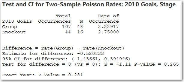 2-sample Poisson rate test