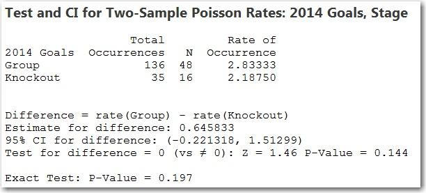 2-sample Poisson rate test