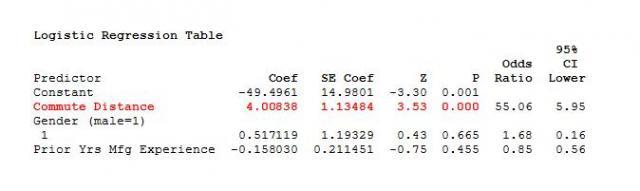 Logistic Regression Table
