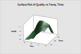 http://support.minitab.com/en-us/minitab/17/surface_plot.png