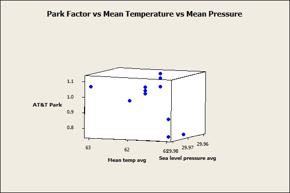 Plot showing relationship between pressure, temperature, and park factor