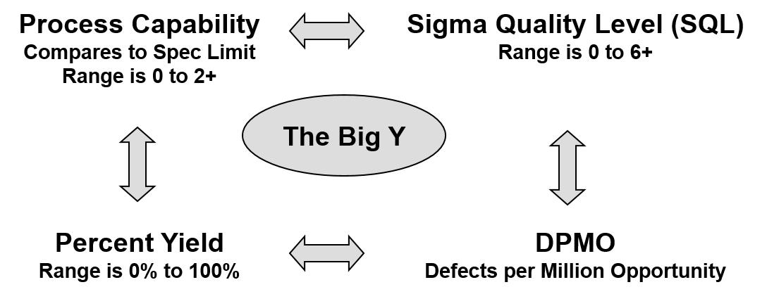 Six Sigma Metrics