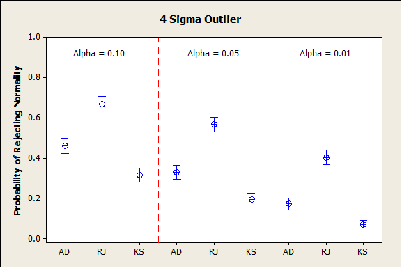 4 Sigma Outlier for Probability of Rejecting Normality