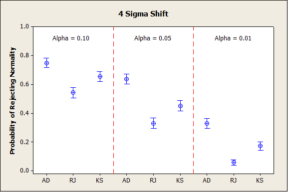4 Sigma Shift in Probability of Rejecting Normality