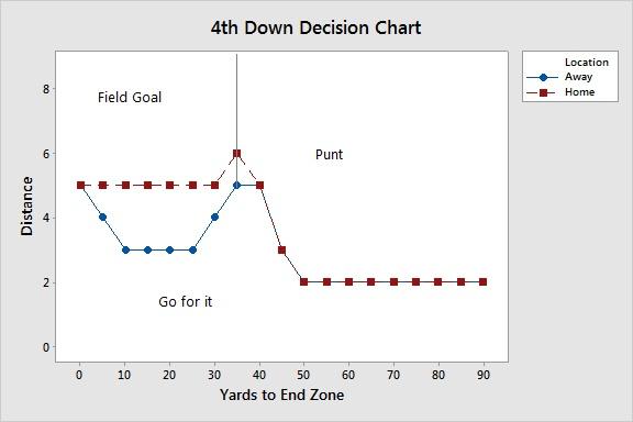 4th down decision chart