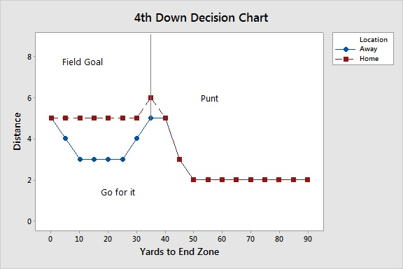 4th down decision chart