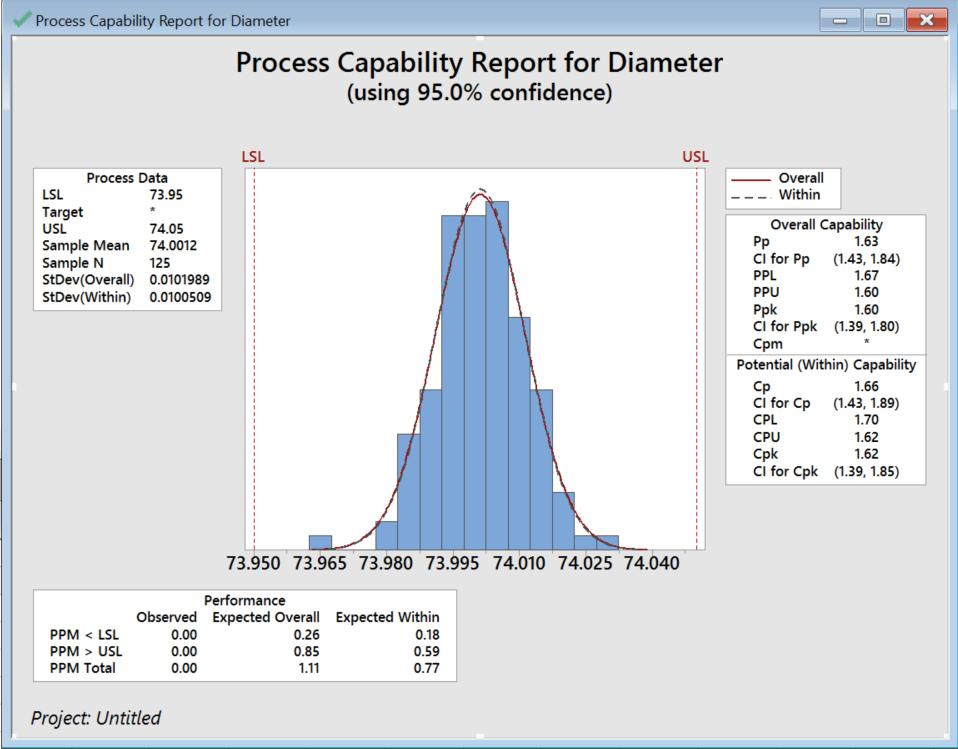 Process Capability for Diameter
