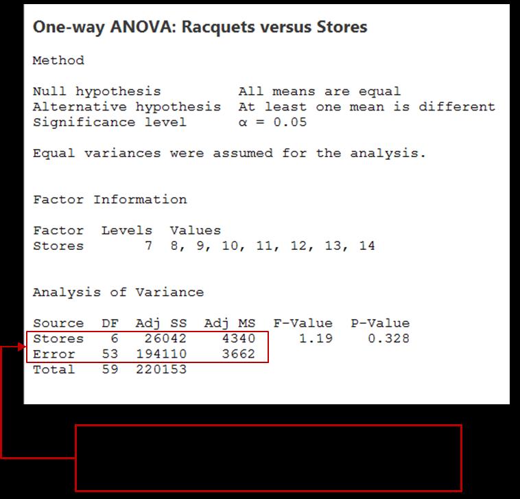 ANOVA Racquets vs Stores