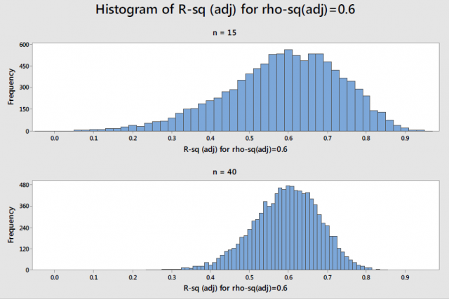 Histogram showing distribution of adjusted R-squared values around the population value