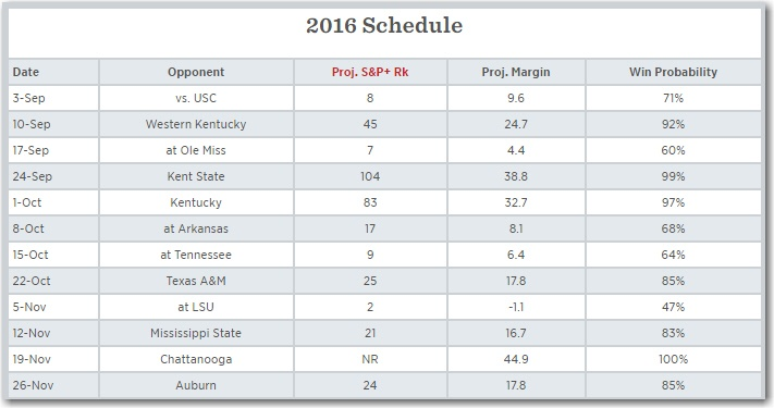 Alabama probabilities