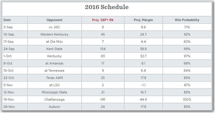 Alabama probabilities