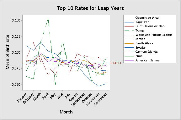 Tajikistan and South Africa are popular nations for February and March births in leap years.