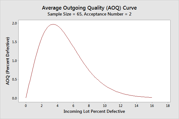 Average Outgoing Quality (AOQ) Curve