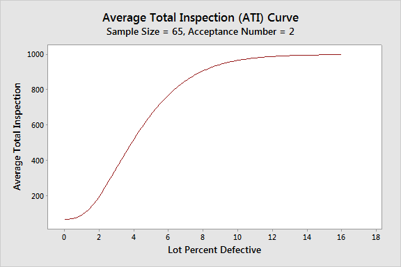 Average Total Inspection Curve