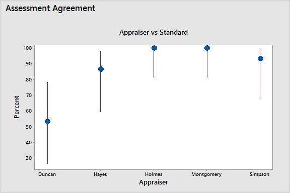 Attribute Agreement Analysis