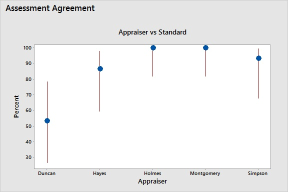 Attribute Agreement Analysis