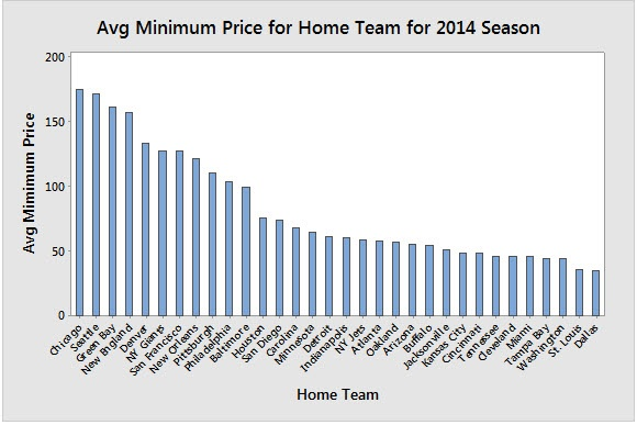 Bar Chart of Average Minimum Price for Home Team 2014 NFL Season