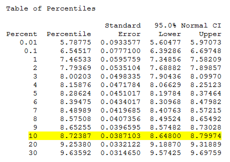 B10 Life - Table of Percentiles