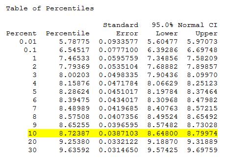 B10 Life - Table of Percentiles