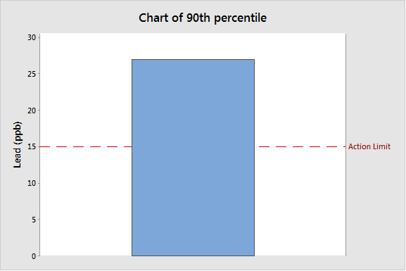 Bart chart of the actual 90th percentile and the action limit.