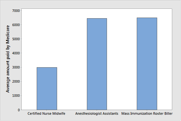 Providers in these three categories were paid less than $7,000 on average by Medicare in 2012.