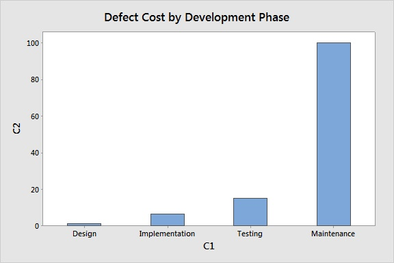 Defect Cost by Phase