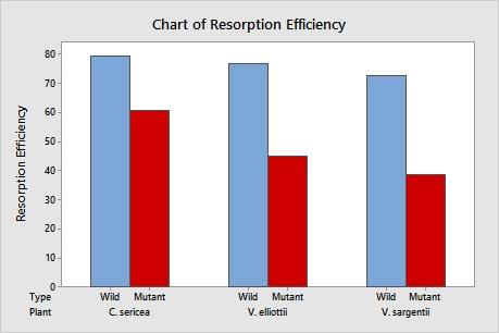 Bar chart of resorption efficiency