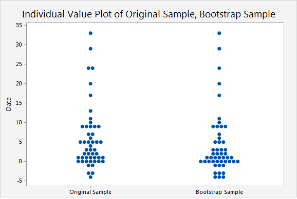 Individual Value Plot