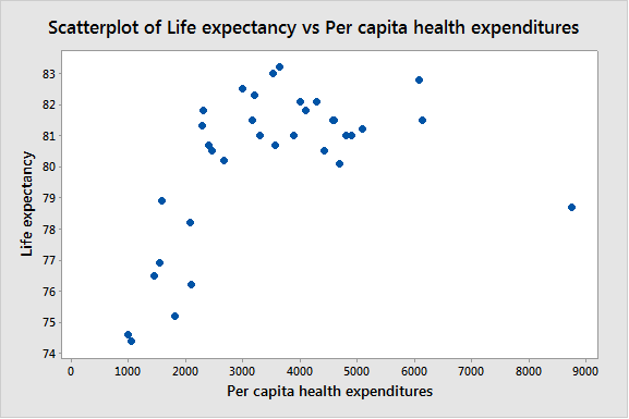 Life expectancy generally increases with per capita health expenditures.