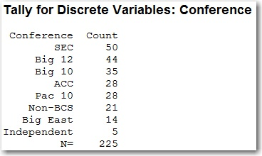 Number of BCS Appearances by Conference