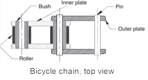 bike chain, top view