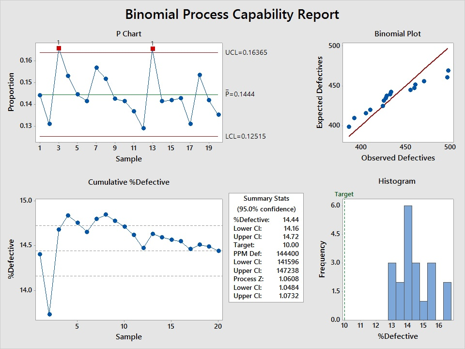 Binomial Process Capability