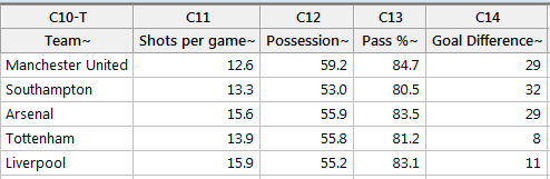 Predicting the Barclay's Premier League with Regression Analysis