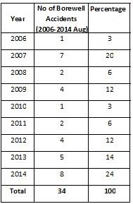Borewell Accident Summary Data
