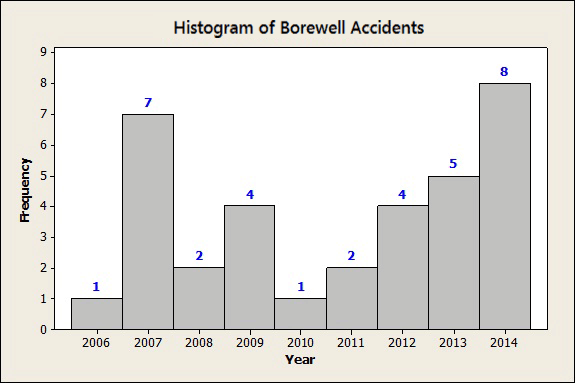 Histogram of Borewell Accidents