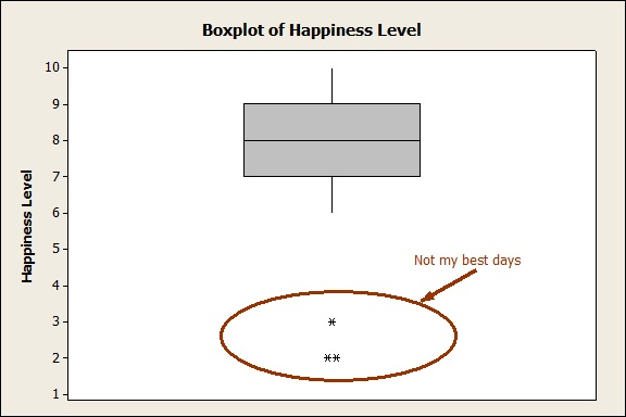 Boxplot of Happiness Level